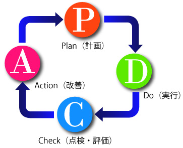 PDCAサイクル(Plan、Do、Check、Action)